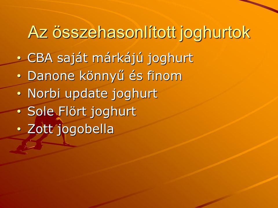 A szó eredete A joghurt szó török eredetű.