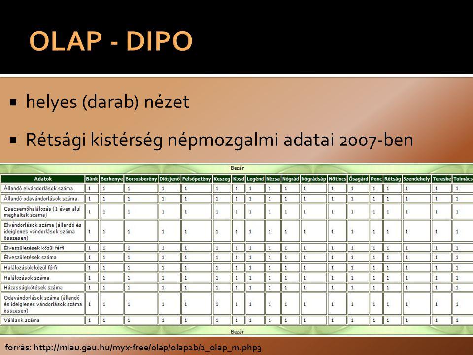  helyes (darab) nézet  Rétsági kistérség népmozgalmi adatai 2007-ben forrás: http://miau.gau.hu/myx-free/olap/olap2b/2_olap_m.php3