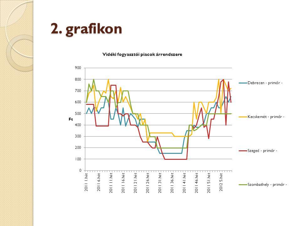2. grafikon