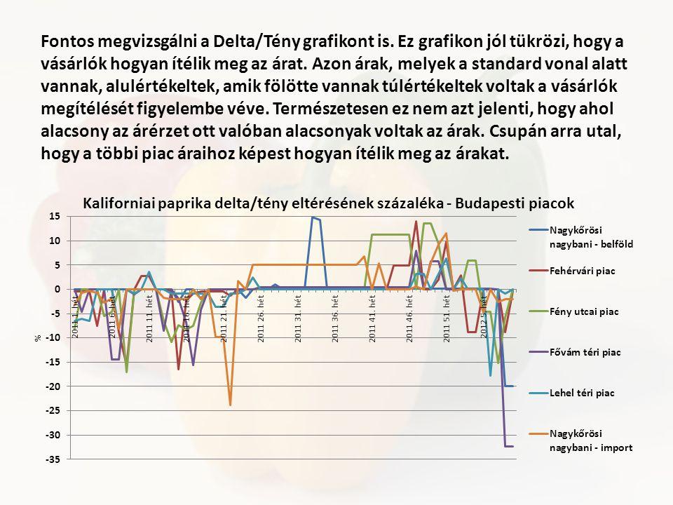 Fontos megvizsgálni a Delta/Tény grafikont is.