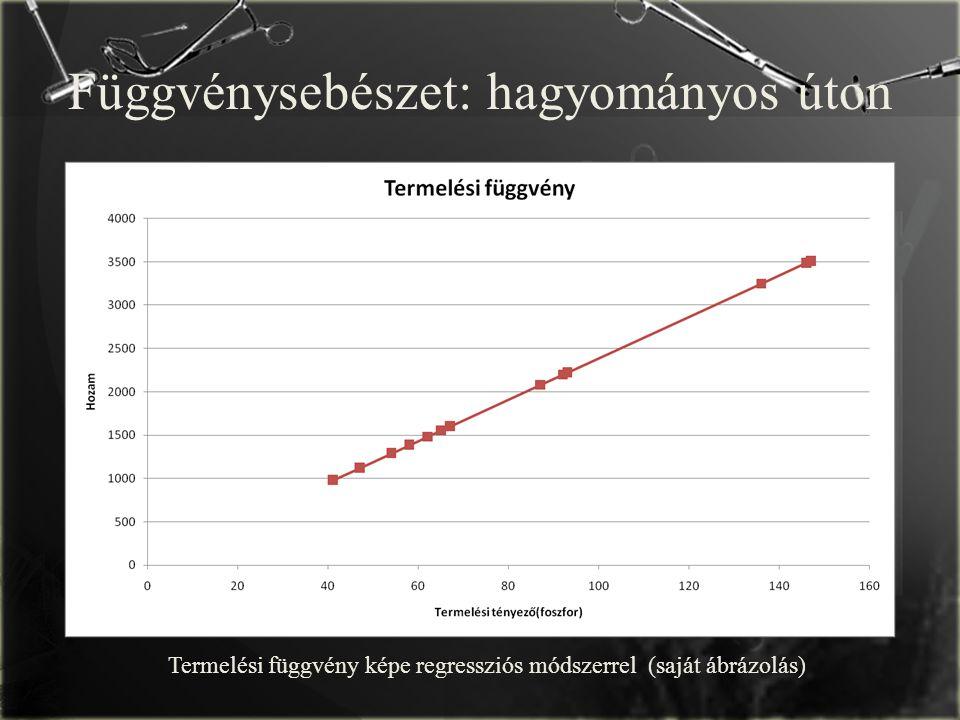 Függvénysebészet: hagyományos úton Termelési függvény képe regressziós módszerrel (saját ábrázolás)