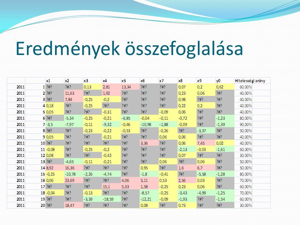 Következtetések Az összefoglaló táblázatban kapott piaci árérzet.okainak ismertetése.