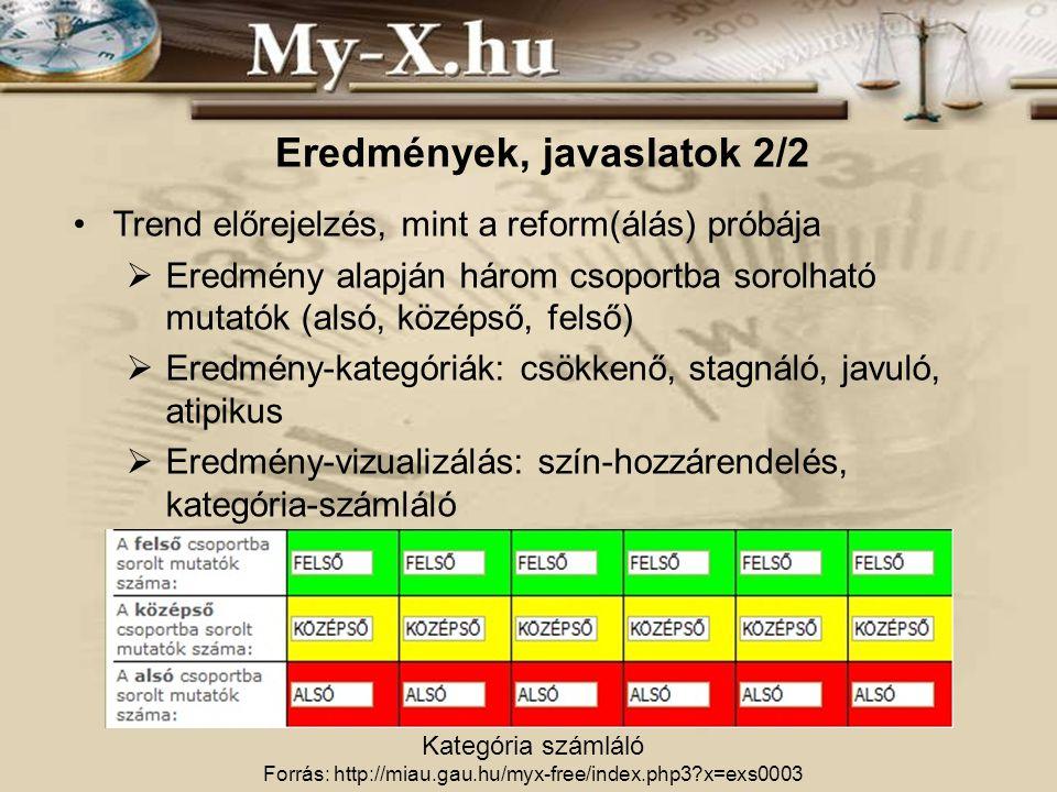 Eredmények, javaslatok 2/2 Trend előrejelzés, mint a reform(álás) próbája  Eredmény alapján három csoportba sorolható mutatók (alsó, középső, felső)  Eredmény-kategóriák: csökkenő, stagnáló, javuló, atipikus  Eredmény-vizualizálás: szín-hozzárendelés, kategória-számláló Kategória számláló Forrás: http://miau.gau.hu/myx-free/index.php3?x=exs0003