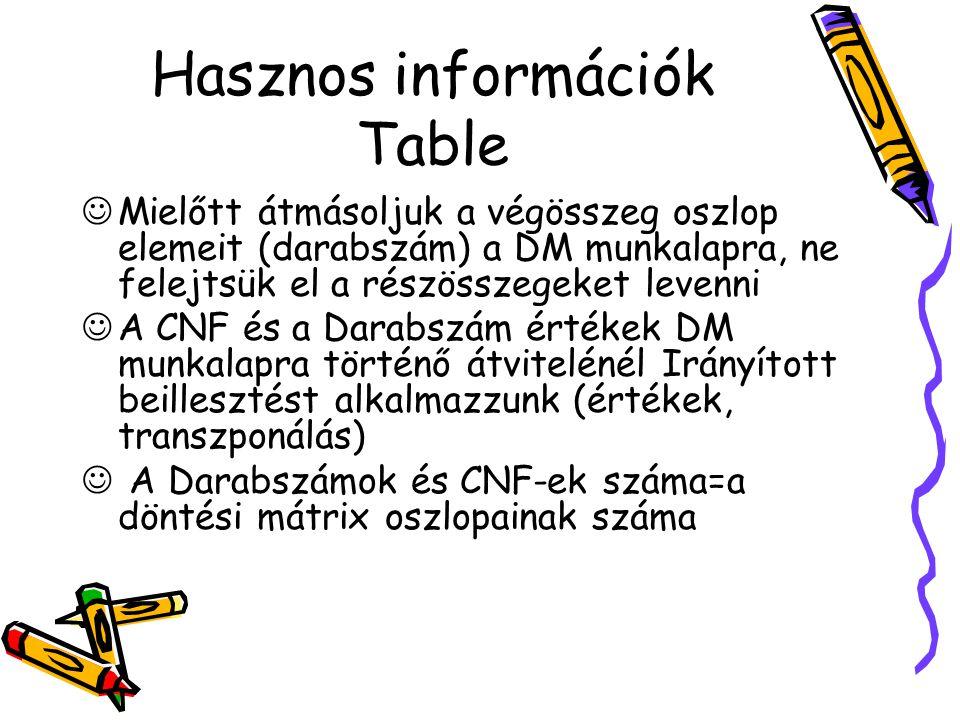 Hasznos információk Table Mielőtt átmásoljuk a végösszeg oszlop elemeit (darabszám) a DM munkalapra, ne felejtsük el a részösszegeket levenni A CNF és a Darabszám értékek DM munkalapra történő átvitelénél Irányított beillesztést alkalmazzunk (értékek, transzponálás) A Darabszámok és CNF-ek száma=a döntési mátrix oszlopainak száma