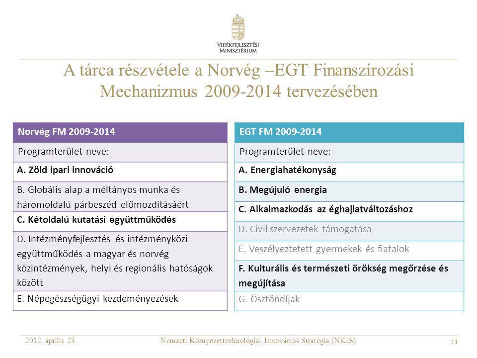 11 A tárca részvétele a Norvég –EGT Finanszírozási Mechanizmus 2009-2014 tervezésében Nemzeti Környezettechnológiai Innovációs Stratégia (NKIS)2012. á