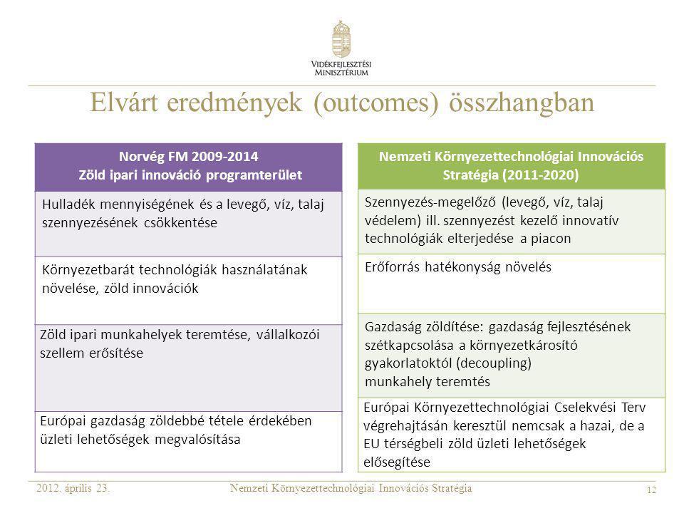 12 Elvárt eredmények (outcomes) összhangban Nemzeti Környezettechnológiai Innovációs Stratégia2012. április 23. Norvég FM 2009-2014 Zöld ipari innovác