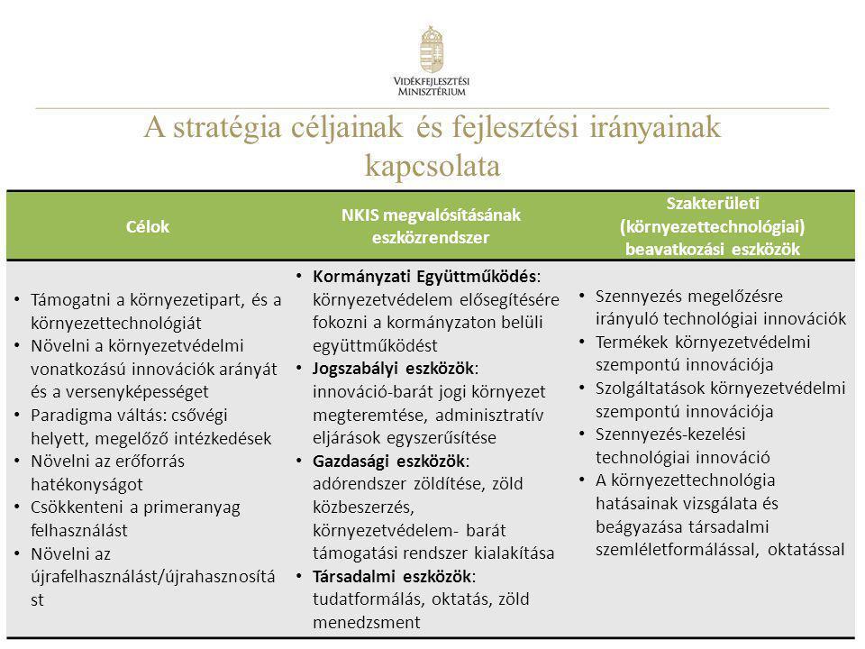 5 A stratégia céljainak és fejlesztési irányainak kapcsolata Nemzeti Környezettechnológiai Innovációs Stratégia2012. április 23. Célok NKIS megvalósít