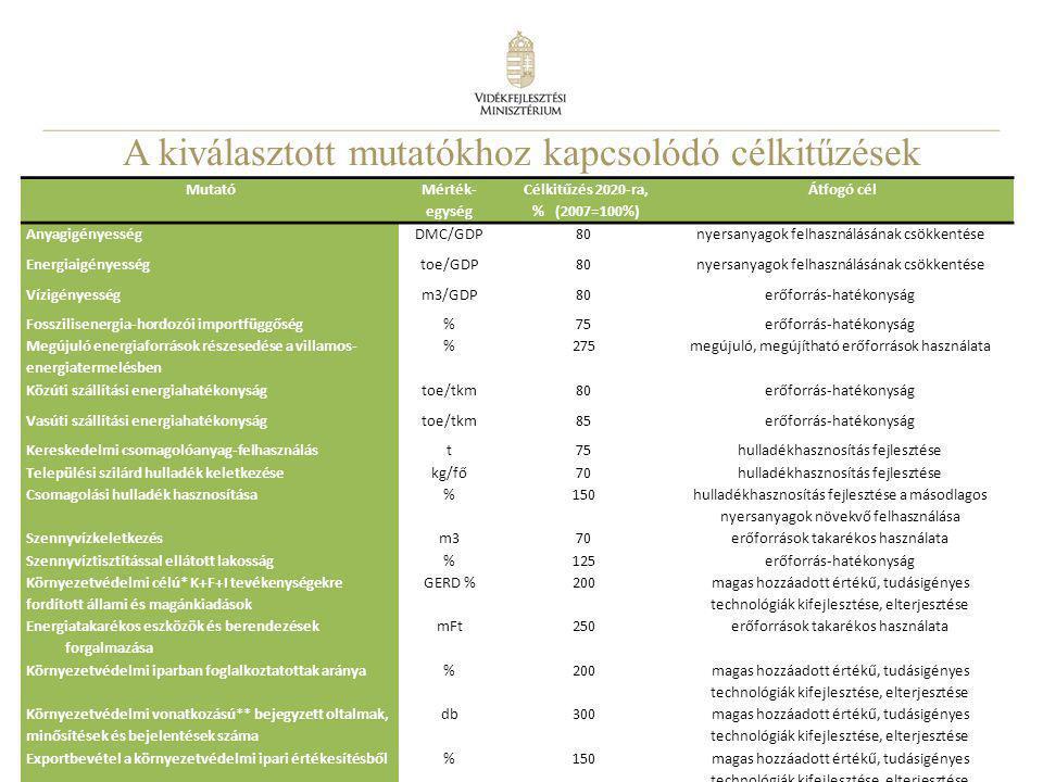 8 A kiválasztott mutatókhoz kapcsolódó célkitűzések Mutató Mérték- egység Célkitűzés 2020-ra, % (2007=100%) Átfogó cél AnyagigényességDMC/GDP80nyersan
