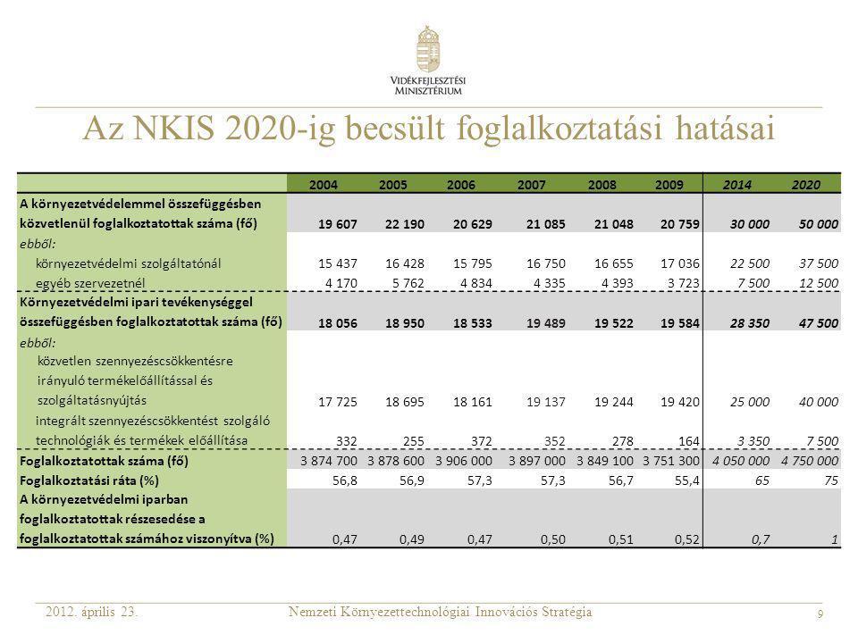 9 Az NKIS 2020-ig becsült foglalkoztatási hatásai Nemzeti Környezettechnológiai Innovációs Stratégia2012. április 23. 20042005200620072008200920142020