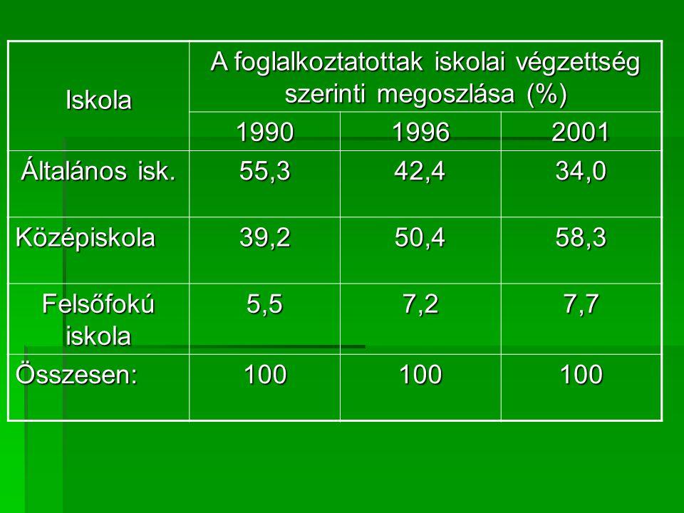 Iskola A foglalkoztatottak iskolai végzettség szerinti megoszlása (%) 199019962001 Általános isk.