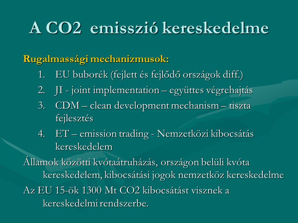 A CO2 emisszió kereskedelme Rugalmassági mechanizmusok: 1.EU buborék (fejlett és fejlődő országok diff.) 2.JI - joint implementation – együttes végreh