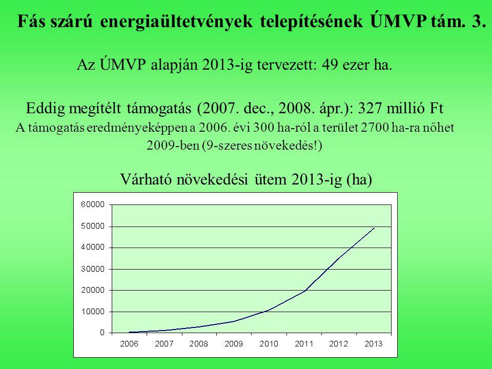 Fás szárú energiaültetvények telepítésének ÚMVP tám. 3. Az ÚMVP alapján 2013-ig tervezett: 49 ezer ha. Eddig megítélt támogatás (2007. dec., 2008. ápr