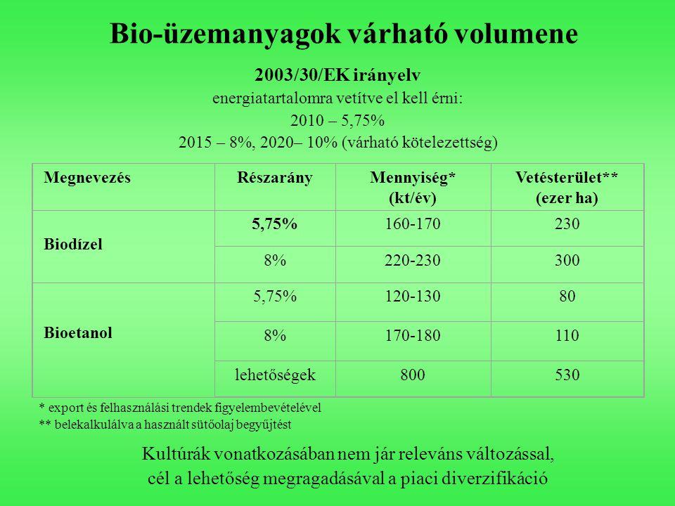 Bio-üzemanyagok várható volumene 2003/30/EK irányelv energiatartalomra vetítve el kell érni: 2010 – 5,75% 2015 – 8%, 2020– 10% (várható kötelezettség)