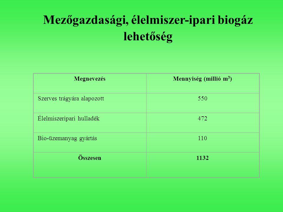 MegnevezésMennyiség (millió m 3 ) Szerves trágyára alapozott550 Élelmiszeripari hulladék472 Bio-üzemanyag gyártás110 Összesen1132 Mezőgazdasági, élelm