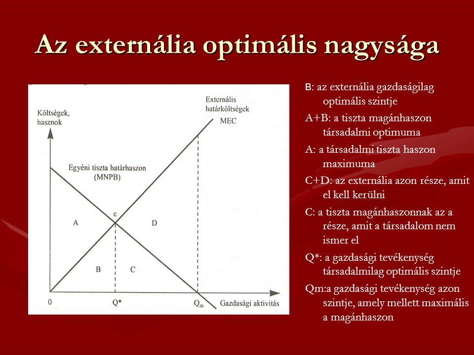 Az externália optimális nagysága B : az externália gazdaságilag optimális szintje A+B: a tiszta magánhaszon társadalmi optimuma A: a társadalmi tiszta haszon maximuma C+D: az externália azon része, amit el kell kerülni C: a tiszta magánhaszonnak az a része, amit a társadalom nem ismer el Q*: a gazdasági tevékenység társadalmilag optimális szintje Qm:a gazdasági tevékenység azon szintje, amely mellett maximális a magánhaszon