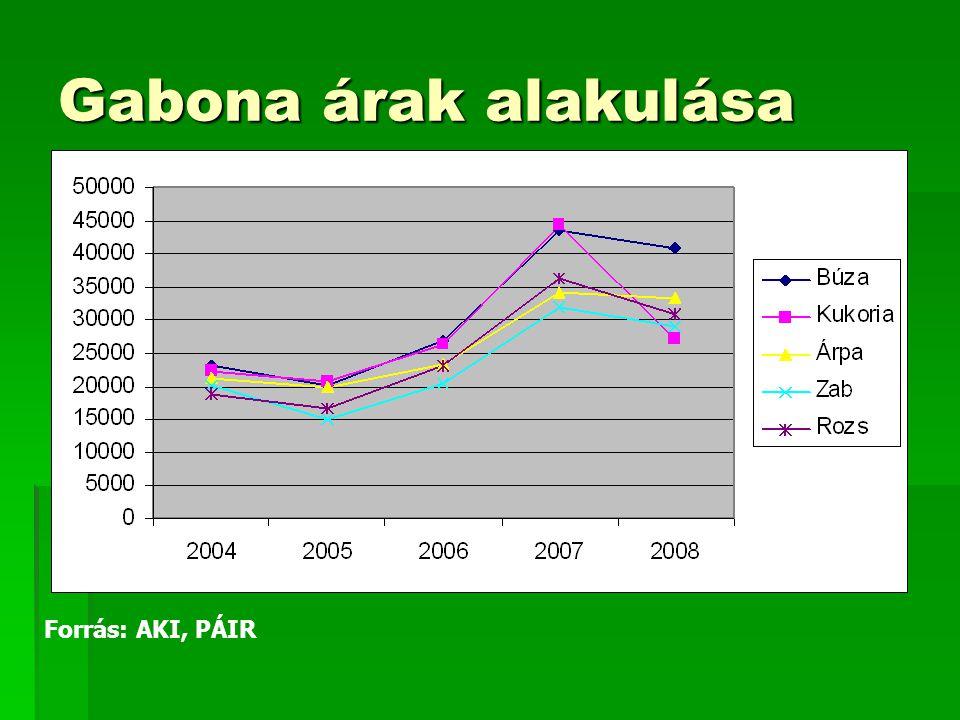 Forrás: AKI, PÁIR Gabona árak alakulása