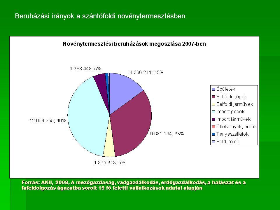 Forrás: AKII, 2008, A mezőgazdaság, vadgazdálkodás, erdőgazdálkodás, a halászat és a fafeldolgozás ágazatba sorolt 19 fő feletti vállalkozások adatai