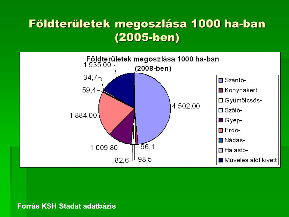 Földterületek megoszlása 1000 ha-ban (2005-ben) Forrás KSH Stadat adatbázis