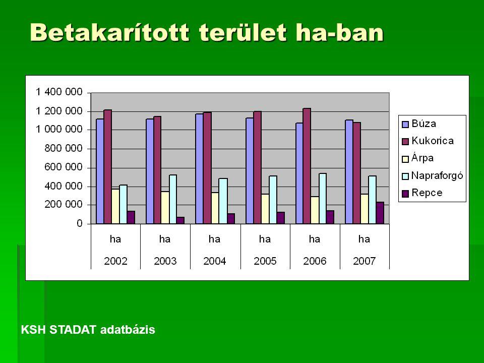 Betakarított terület ha-ban KSH STADAT adatbázis