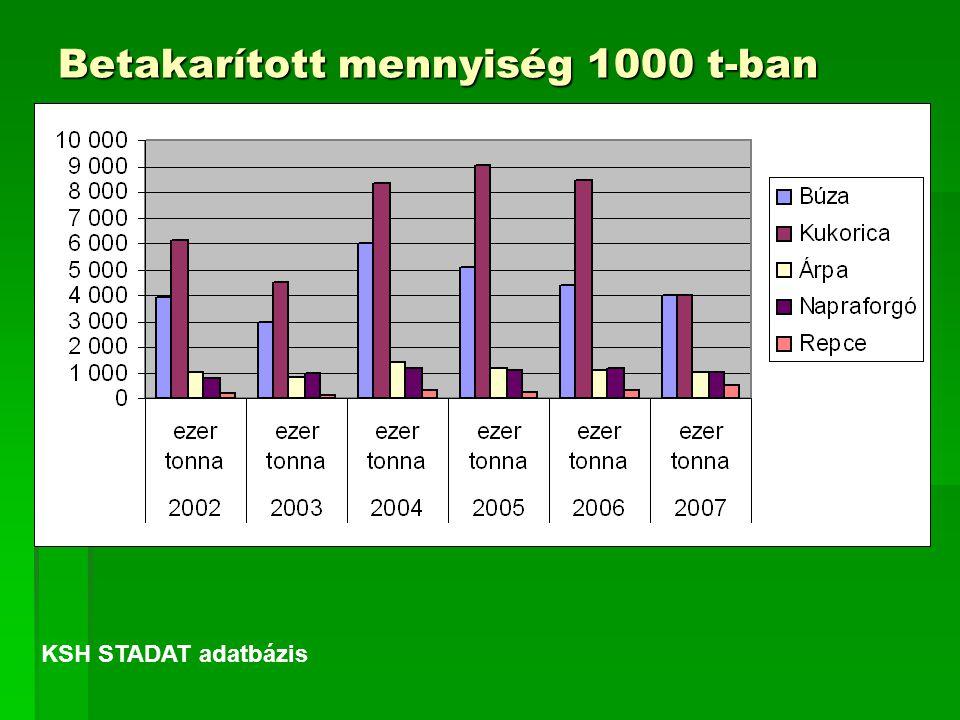 Betakarított mennyiség 1000 t-ban KSH STADAT adatbázis