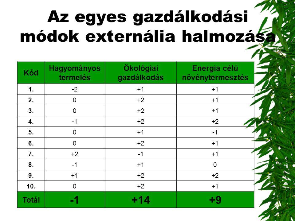 Az egyes gazdálkodási módok externália halmozása Kód Hagyományos termelés Ökológiai gazdálkodás Energia célú növénytermesztés 1.-2+1 2.0+2+1 3.0+2+1 4