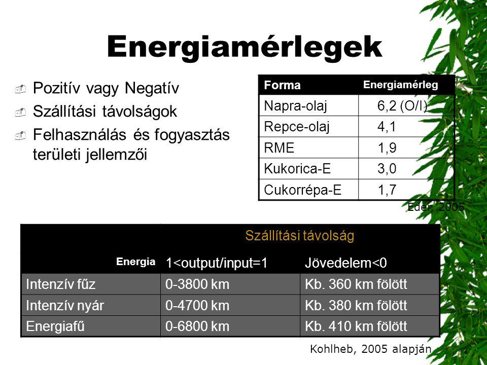 Energiamérlegek  Pozitív vagy Negatív  Szállítási távolságok  Felhasználás és fogyasztás területi jellemzői Szállítási távolság Energia 1<output/in
