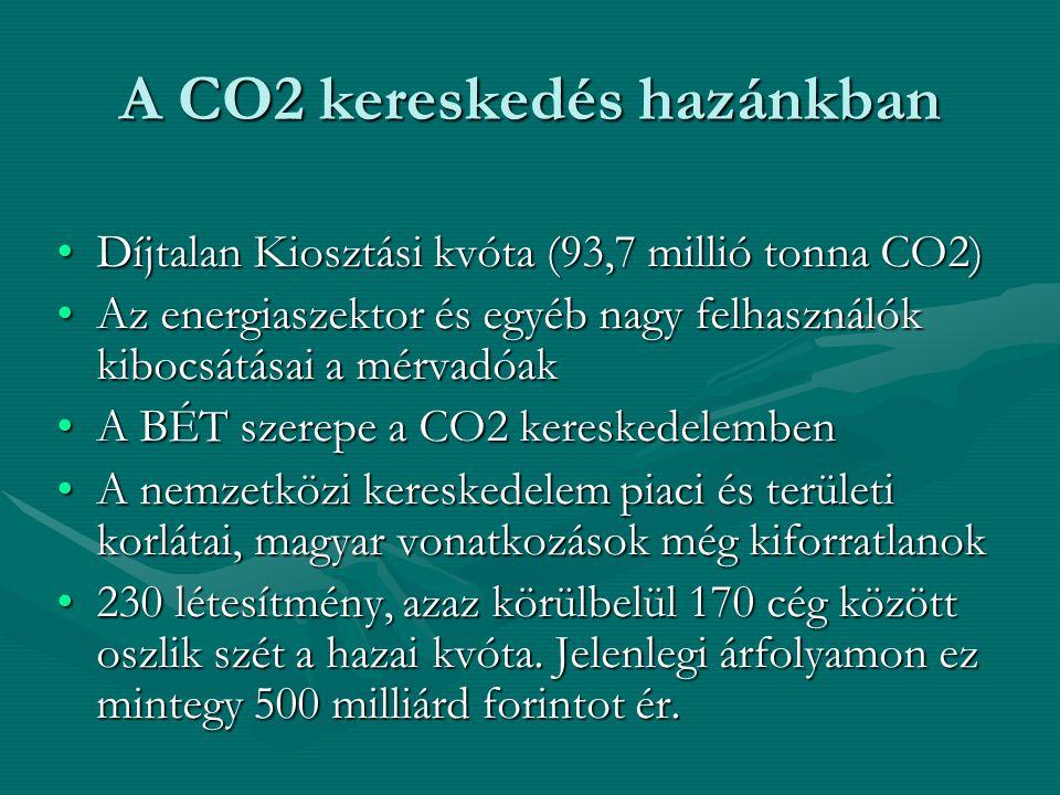A CO2 kereskedés hazánkban Díjtalan Kiosztási kvóta (93,7 millió tonna CO2)Díjtalan Kiosztási kvóta (93,7 millió tonna CO2) Az energiaszektor és egyéb nagy felhasználók kibocsátásai a mérvadóakAz energiaszektor és egyéb nagy felhasználók kibocsátásai a mérvadóak A BÉT szerepe a CO2 kereskedelembenA BÉT szerepe a CO2 kereskedelemben A nemzetközi kereskedelem piaci és területi korlátai, magyar vonatkozások még kiforratlanokA nemzetközi kereskedelem piaci és területi korlátai, magyar vonatkozások még kiforratlanok 230 létesítmény, azaz körülbelül 170 cég között oszlik szét a hazai kvóta.