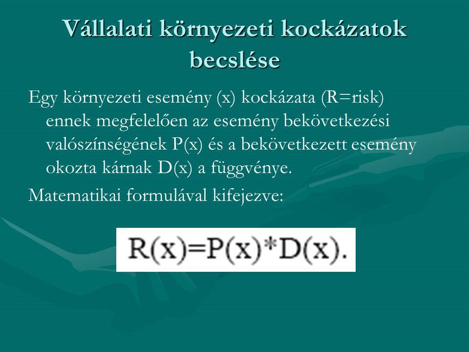 Vállalati környezeti kockázatok becslése Egy környezeti esemény (x) kockázata (R=risk) ennek megfelelően az esemény bekövetkezési valószínségének P(x) és a bekövetkezett esemény okozta kárnak D(x) a függvénye.