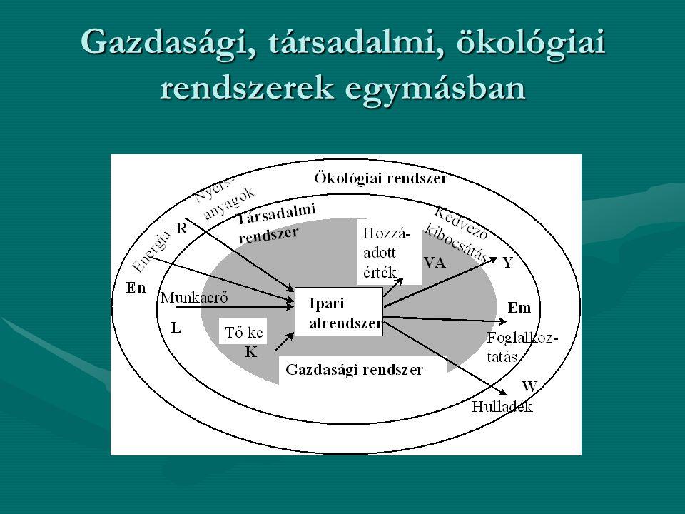 Gazdasági, társadalmi, ökológiai rendszerek egymásban