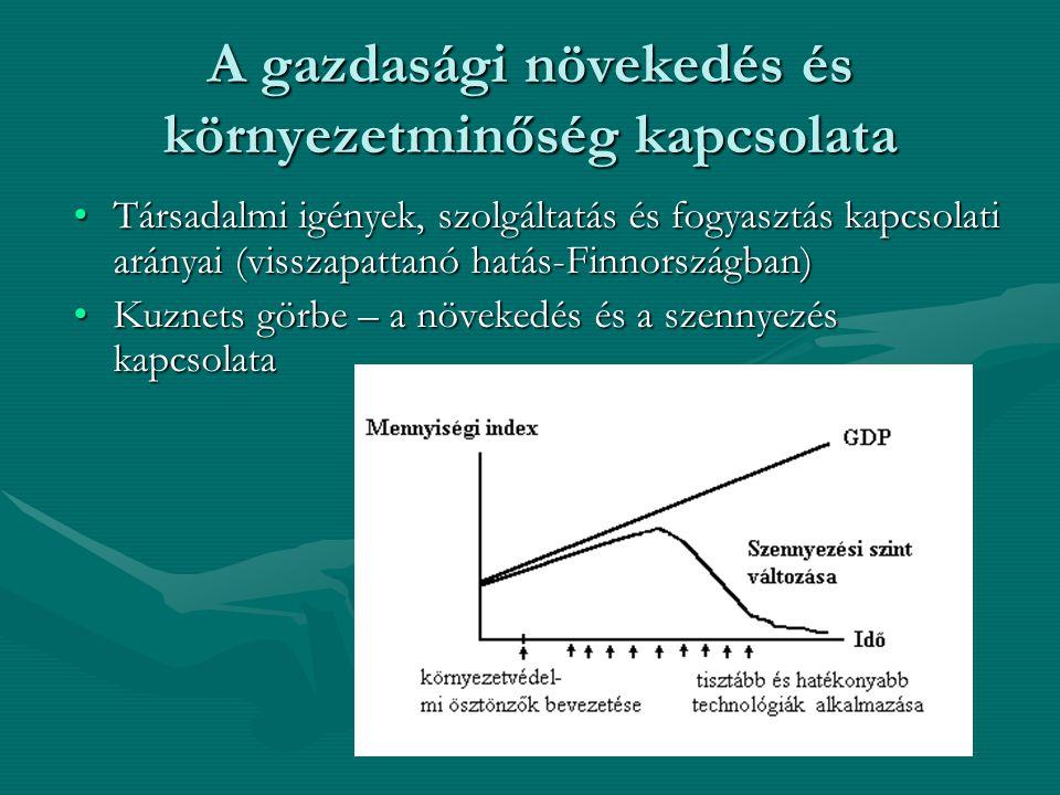 A gazdasági növekedés és környezetminőség kapcsolata Társadalmi igények, szolgáltatás és fogyasztás kapcsolati arányai (visszapattanó hatás-Finnországban)Társadalmi igények, szolgáltatás és fogyasztás kapcsolati arányai (visszapattanó hatás-Finnországban) Kuznets görbe – a növekedés és a szennyezés kapcsolataKuznets görbe – a növekedés és a szennyezés kapcsolata