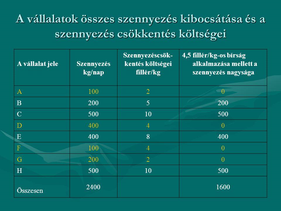 A vállalatok összes szennyezés kibocsátása és a szennyezés csökkentés költségei A vállalat jeleSzennyezés kg/nap Szennyezéscsök- kentés költségei fillér/kg 4,5 fillér/kg-os bírság alkalmazása mellett a szennyezés nagysága A 10020 B 2005 C 50010500 D 40040 E 8 F 10040 G 20020 H 50010500 Összesen 24001600