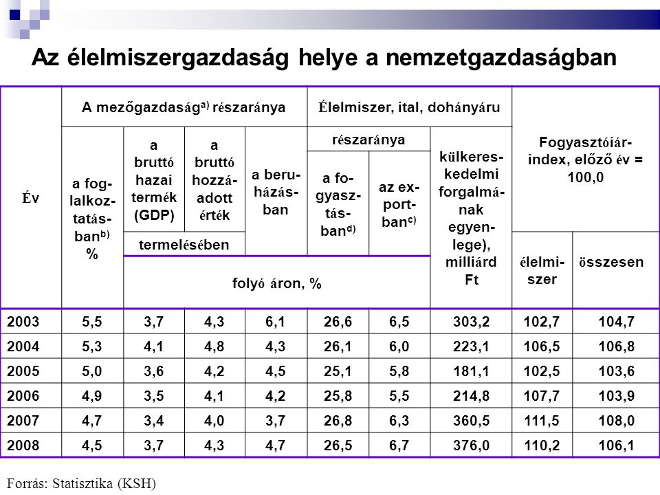 Az élelmiszergazdaság helye a nemzetgazdaságban ÉvÉv A mezőgazdas á g a) r é szar á nya É lelmiszer, ital, doh á ny á ru Fogyaszt ó i á r- index, előző é v = 100,0 a fog- lalkoz- tat á s- ban b) % a brutt ó hazai term é k (GDP) a brutt ó hozz á - adott é rt é k a beru- h á z á s- ban r é szar á nya k ü lkeres- kedelmi forgalm á - nak egyen- lege), milli á rd Ft a fo- gyasz- t á s- ban d) az ex- port- ban c) termel é s é ben é lelmi- szer ö sszesen foly ó á ron, % 2003 5,53,74,36,126,66,5303,2102,7104,7 2004 5,34,14,84,326,16,0223,1106,5106,8 2005 5,03,64,24,525,15,8181,1102,5103,6 2006 4,93,54,14,225,85,5214,8107,7103,9 2007 4,73,44,03,726,86,3360,5111,5108,0 2008 4,53,74,34,726,56,7376,0110,2106,1 Forrás: Statisztika (KSH)