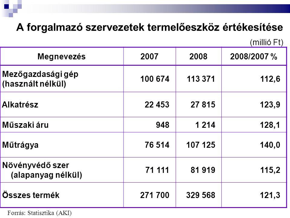 A forgalmazó szervezetek termelőeszköz értékesítése Megnevezés200720082008/2007 % Mezőgazdasági gép (használt nélkül) 100 674113 371112,6 Alkatrész22