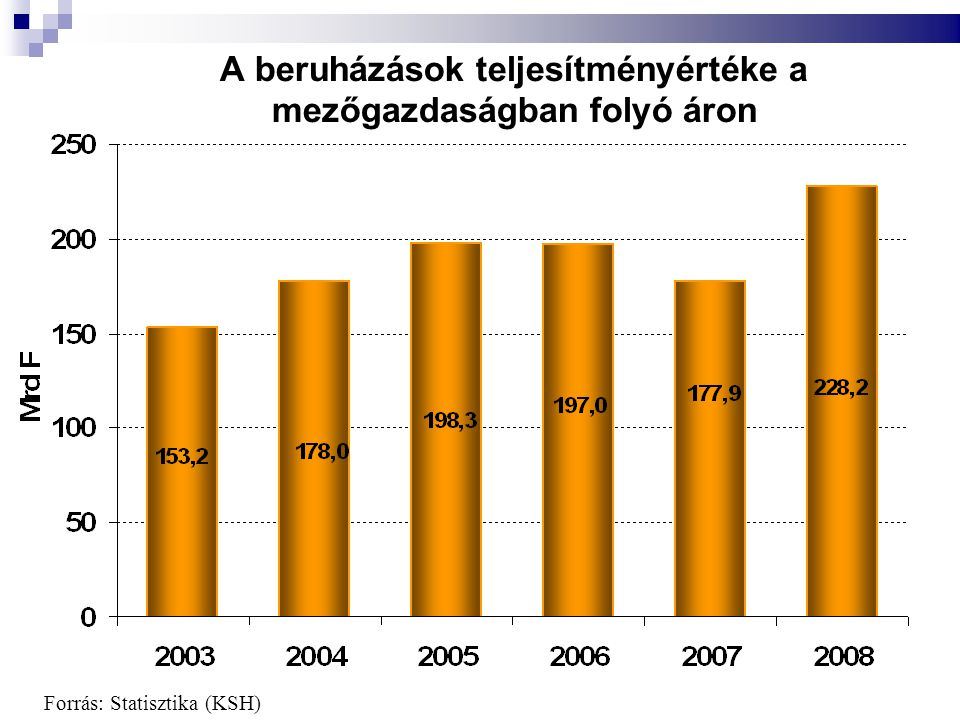 A beruházások teljesítményértéke a mezőgazdaságban folyó áron Forrás: Statisztika (KSH)