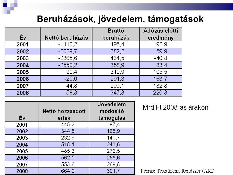 Beruházások, jövedelem, támogatások Mrd Ft 2008-as árakon Forrás: Tesztüzemi Rendszer (AKI)
