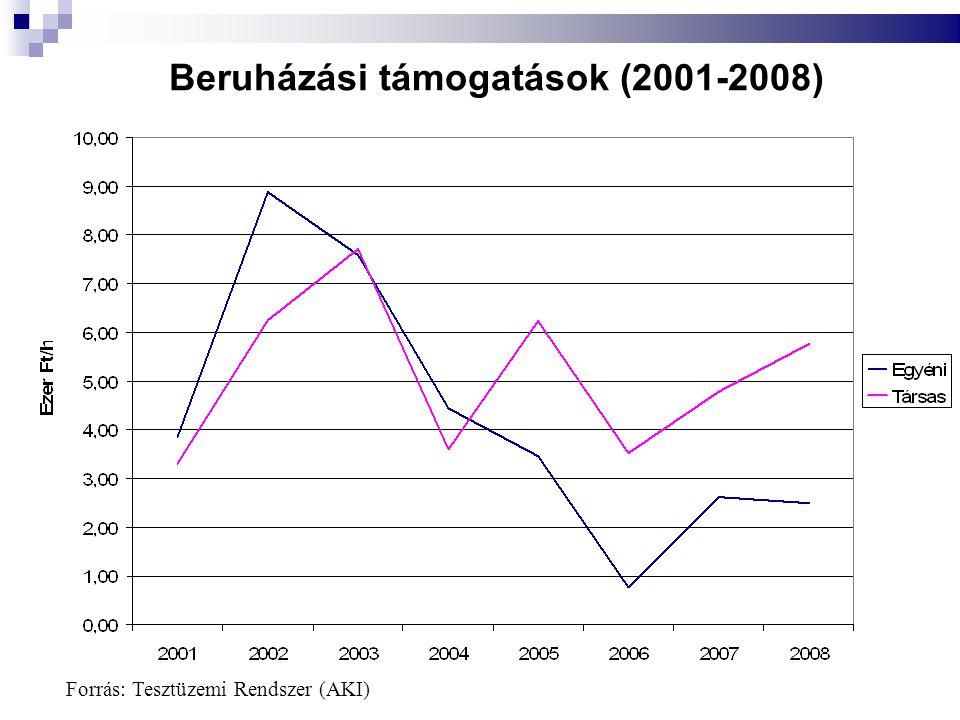 Beruházási támogatások (2001-2008) Forrás: Tesztüzemi Rendszer (AKI)