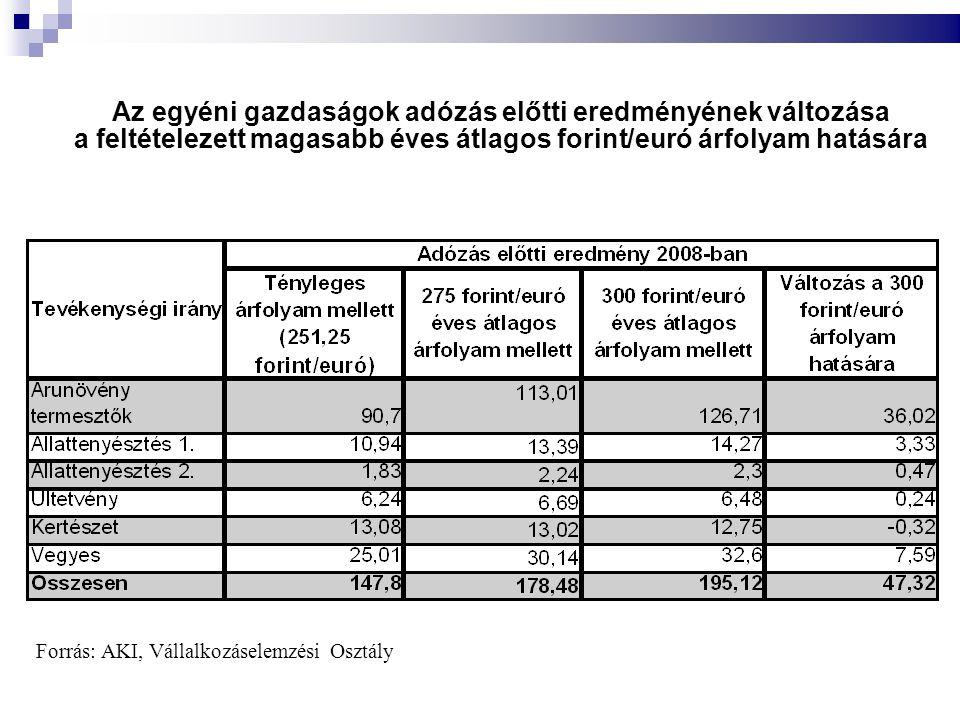 Forrás: AKI, Vállalkozáselemzési Osztály Az egyéni gazdaságok adózás előtti eredményének változása a feltételezett magasabb éves átlagos forint/euró árfolyam hatására