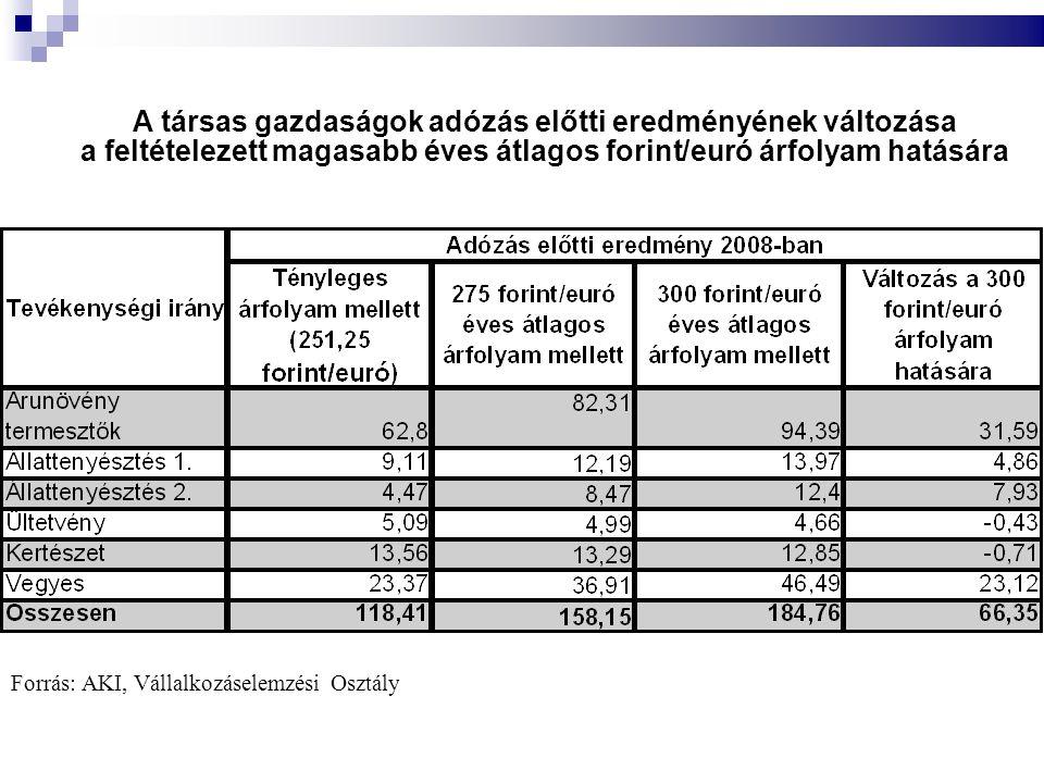 A társas gazdaságok adózás előtti eredményének változása a feltételezett magasabb éves átlagos forint/euró árfolyam hatására Forrás: AKI, Vállalkozáselemzési Osztály