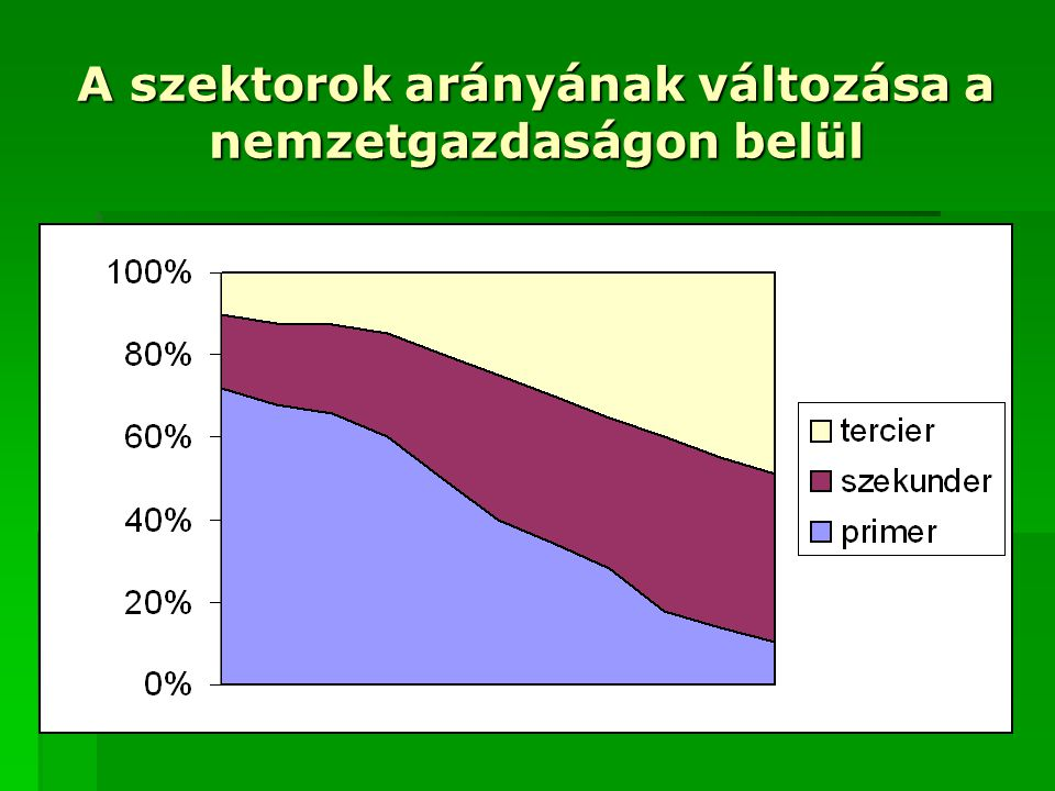 A szektorok arányának változása a nemzetgazdaságon belül