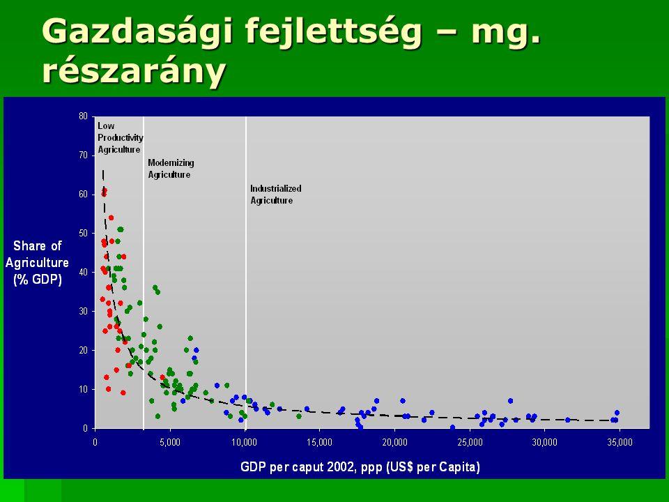 Gazdasági fejlettség – mg. részarány