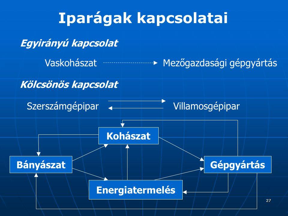 27 Iparágak kapcsolatai Egyirányú kapcsolat VaskohászatMezőgazdasági gépgyártás Kölcsönös kapcsolat SzerszámgépiparVillamosgépipar Bányászat Kohászat Energiatermelés Gépgyártás