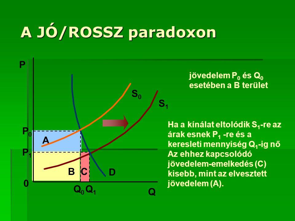 A JÓ/ROSSZ paradoxon S0S0 B A C S1S1 Q0Q0 P0P0 Q1Q1 P1P1 P Q 0 D jövedelem P 0 és Q 0 esetében a B terület Ha a kínálat eltolódik S 1 -re az árak esnek P 1 -re és a keresleti mennyiség Q 1 -ig nő Az ehhez kapcsolódó jövedelem-emelkedés (C) kisebb, mint az elvesztett jövedelem (A).