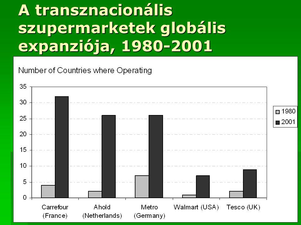 A transznacionális szupermarketek globális expanziója, 1980-2001 Source: UK food group