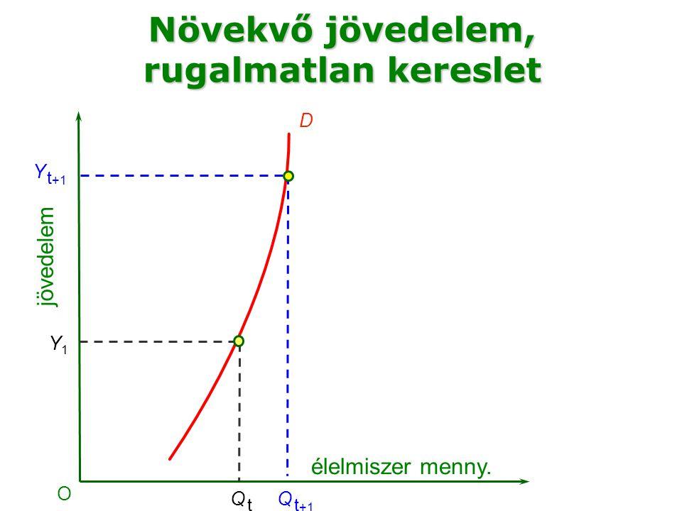 élelmiszer menny. O Y1Y1 D Q tQ t jövedelem Növekvő jövedelem, rugalmatlan kereslet Q t +1 Y t +1