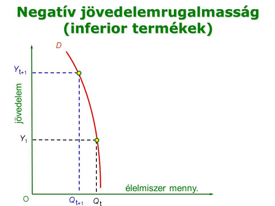 élelmiszer menny. O Y1Y1 D Q tQ t jövedelem Negatív jövedelemrugalmasság (inferior termékek) Y t +1 Q t +1