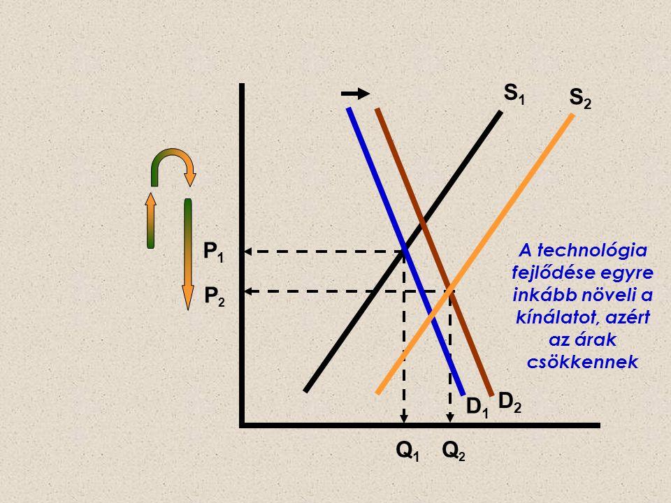 P2P2 P1P1 D2D2 D1D1 S1S1 S2S2 Q1Q1 Q2Q2 A technológia fejlődése egyre inkább növeli a kínálatot, azért az árak csökkennek
