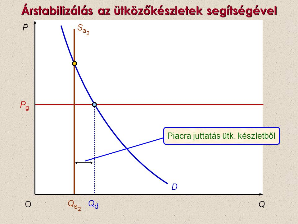 P QO PgPg D Qs2Qs2 QdQd Piacra juttatás ütk. készletből Sa2Sa2 Árstabilizálás az ütközőkészletek segítségével