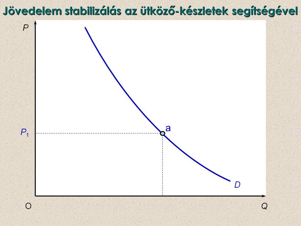 P QO D a P1P1 Jövedelem stabilizálás az ütköző-készletek segítségével