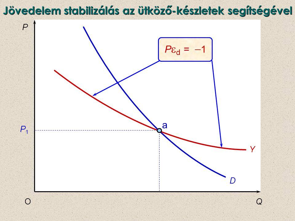 P QO D Y a P1P1 P  d =  1 Jövedelem stabilizálás az ütköző-készletek segítségével