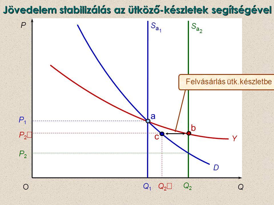 P QO D Sa2Sa2 Q2Q2 Q1Q1 Sa1Sa1 Q2Q2 Y a P1P1 P2P2 P2P2 b c Felvásárlás ütk.készletbe Jövedelem stabilizálás az ütköző-készletek segítségével
